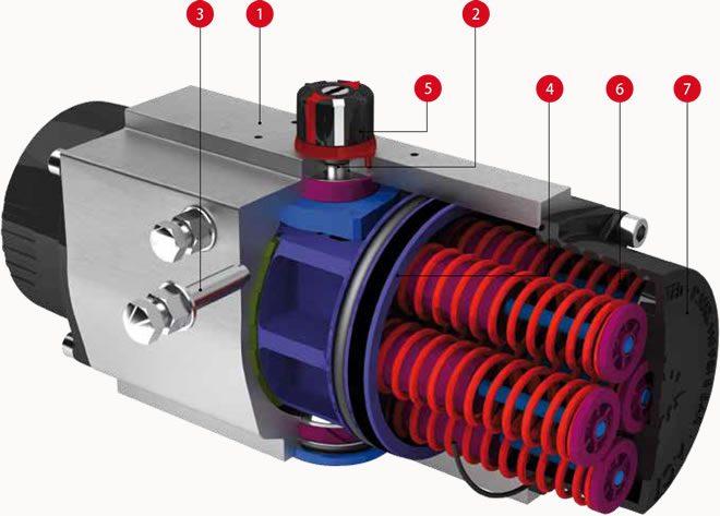 Lapar Pneumatic Actuator Design Features