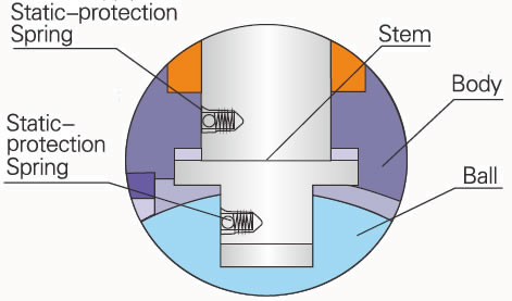 static-protection-structure-of-lapar-ball-valve