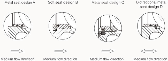 Structural sketch for different metal seat and soft seat