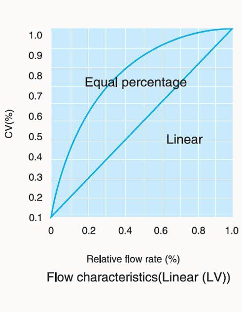 teflon lined control valve flow characteristics